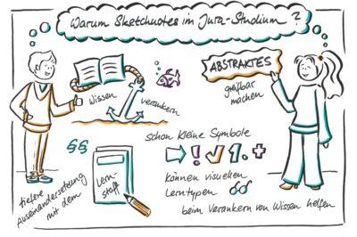 Sketchnotes im Jurastudium